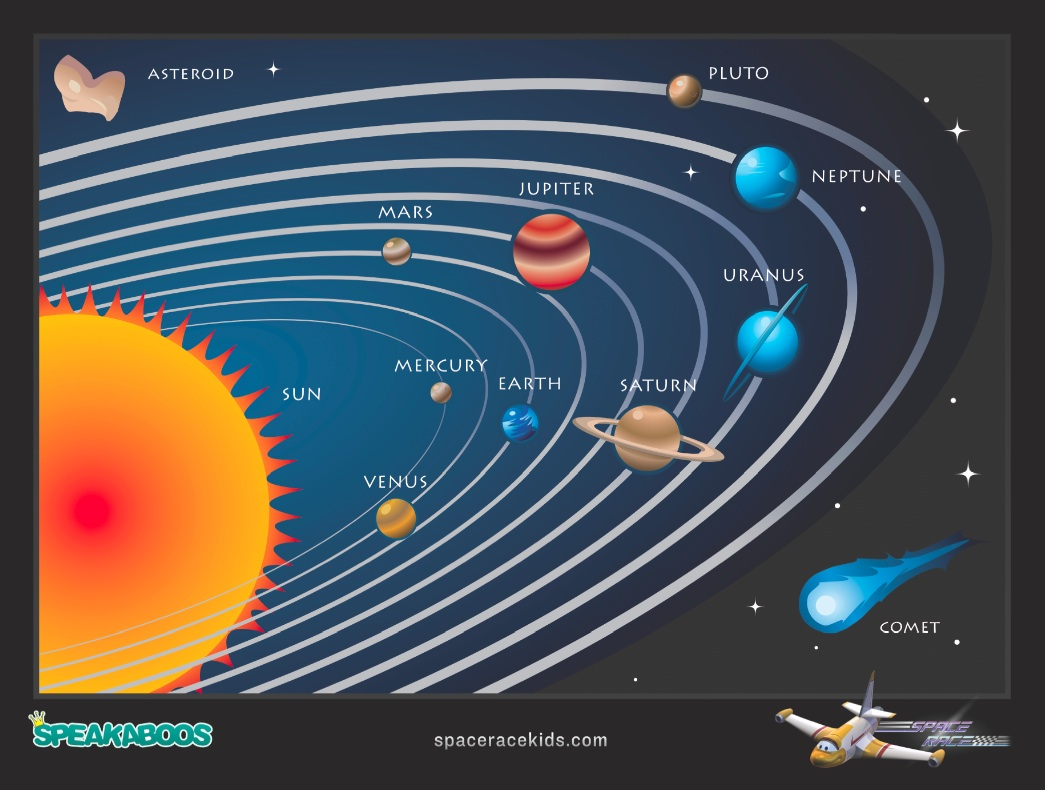 Earths Place In Space
